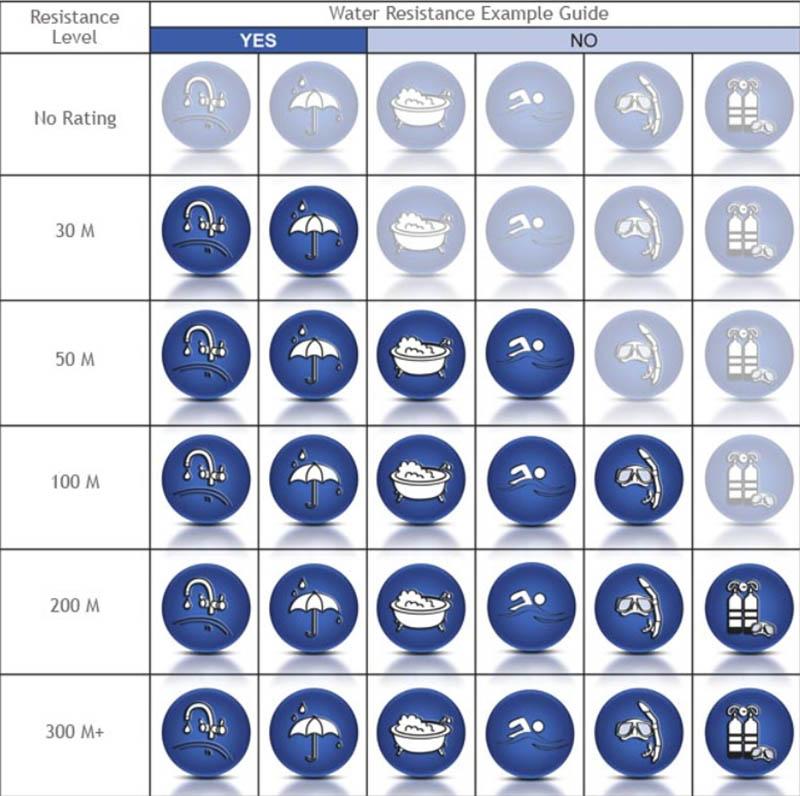 Таблица уровней водонепроницаемости