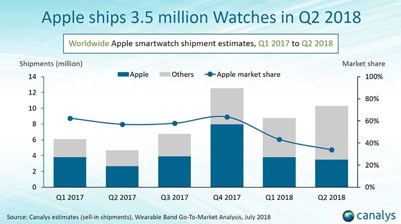 Apple за три месяца продала 3,5 миллиона умных часов Apple Watch