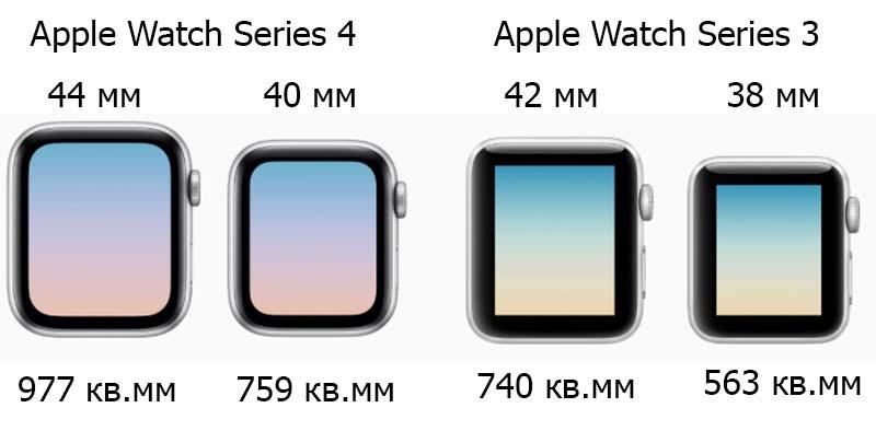 Apple Watch Series 4 и Watch Series 3: Дизайн и экран