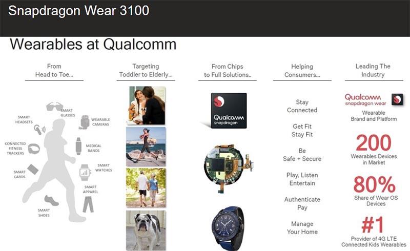 Долго ждать первые умные часы на Snapdragon Wear 3100 не придется