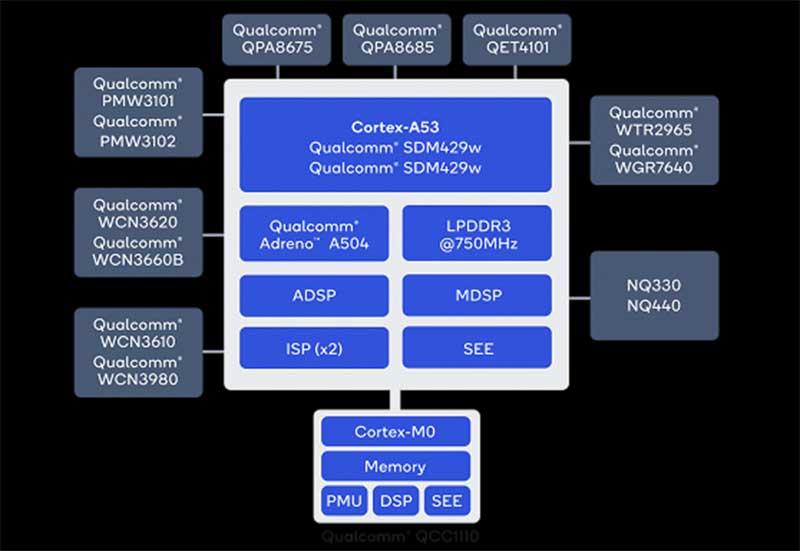 Qualcomm Snapdragon Wear 4100 и 4100+: новые платформы для умных часов
