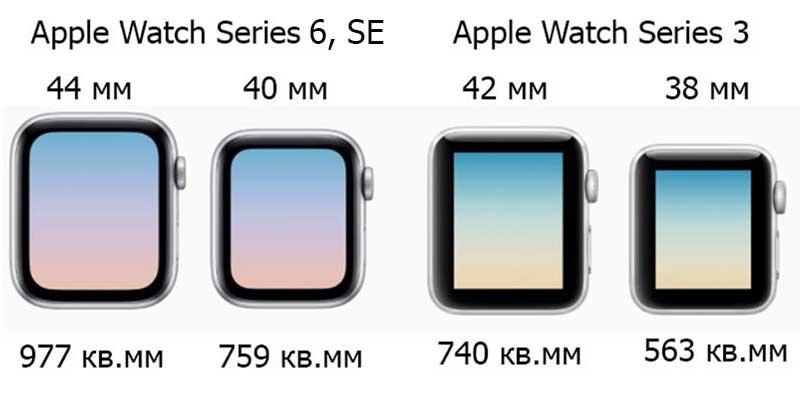 Сравнение Apple Watch Series 6, Watch SE и Watch Series 3: какую модель выбрать 1