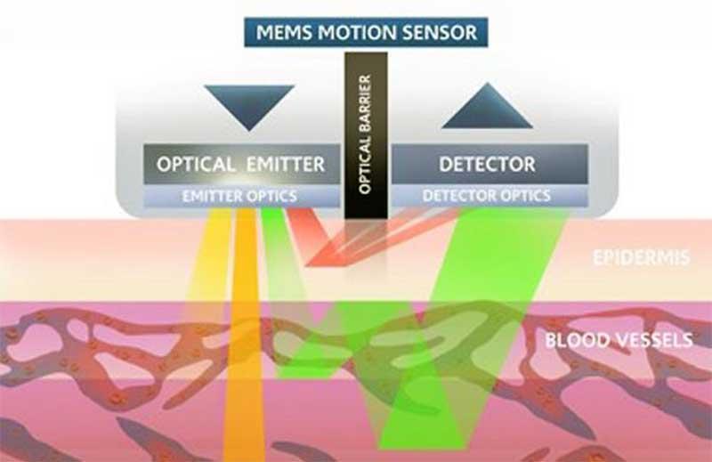 Смарт-часы с PPG-датчиками Valencell смогут измерять артериальное давление с медицинской точностью без манжеты 2