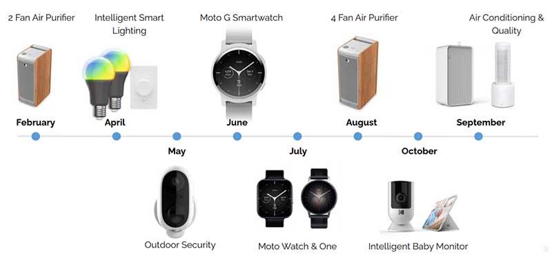 Motorola собирается представить три модели смарт-часов: Moto Watch, Moto Watch One и Moto G Smartwatch 1