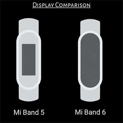 Xiaomi Mi Band 6: дата выхода, цена, характеристики и последние слухи 5